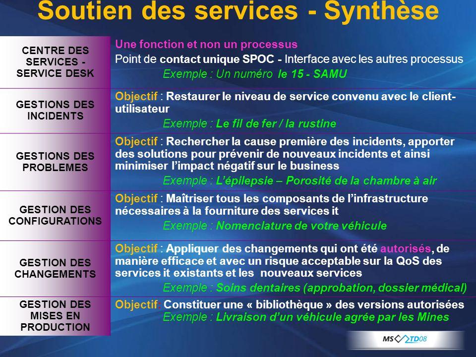 Soutien des services - Synthèse