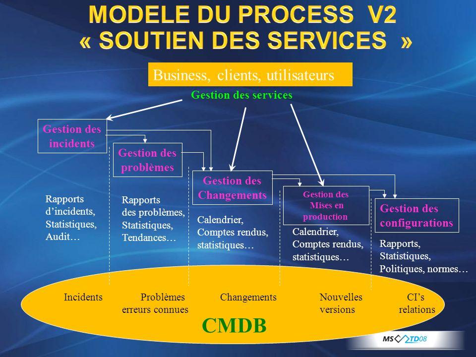 MODELE DU PROCESS V2 « SOUTIEN DES SERVICES »