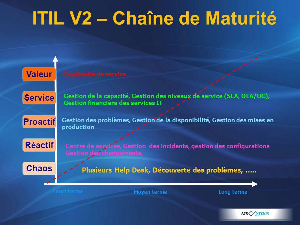 ITIL V2 – Chaîne de Maturité