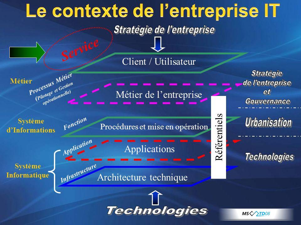 Le contexte de l'entreprise IT