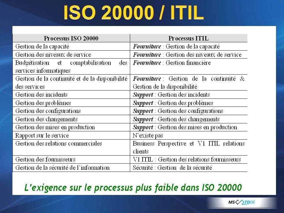 ISO 20000 / ITIL