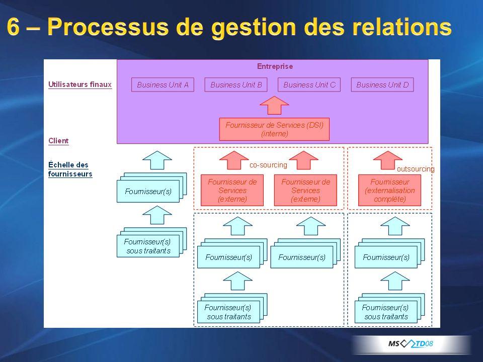 6 – Processus de gestion des relations