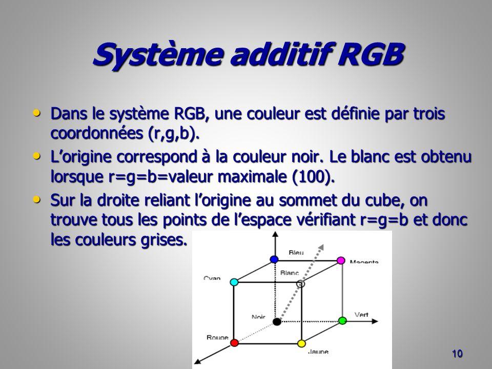 Système additif RGB Dans le système RGB, une couleur est définie par trois coordonnées (r,g,b).