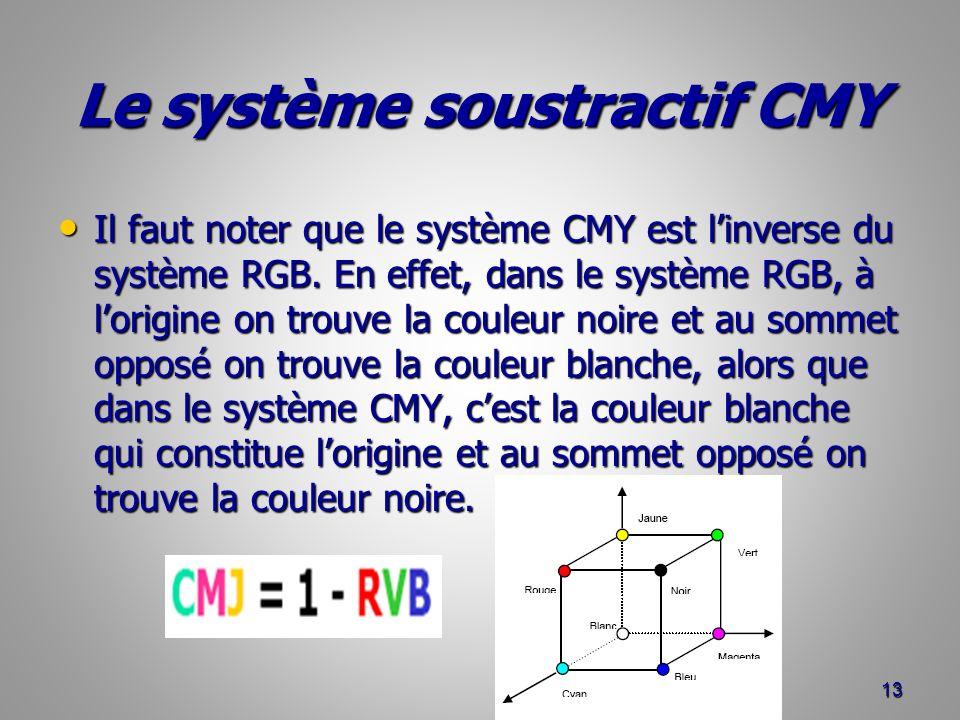 Le système soustractif CMY