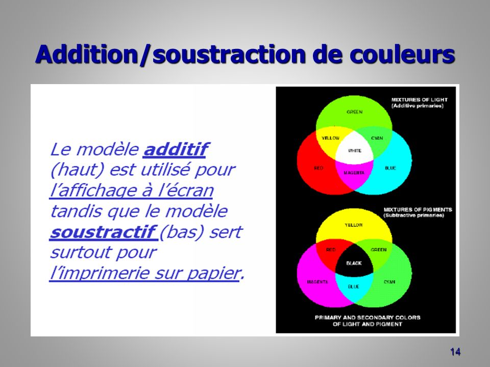 Addition/soustraction de couleurs