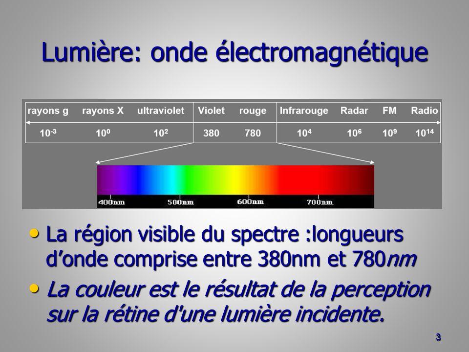 Lumière: onde électromagnétique