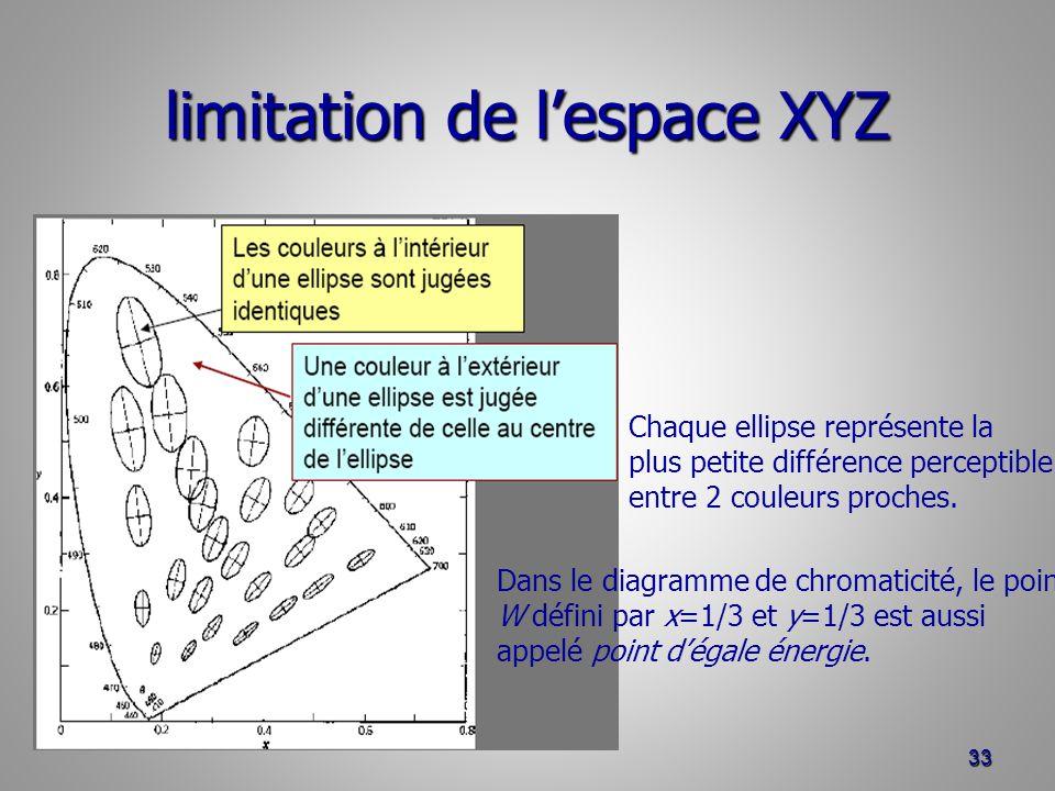 limitation de l'espace XYZ
