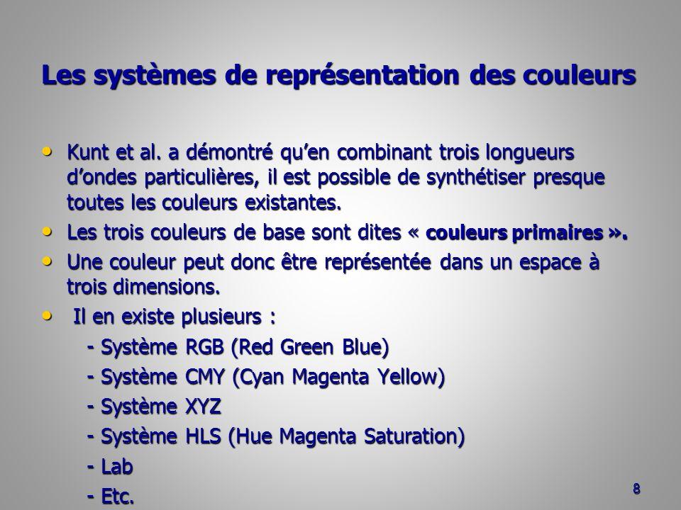 Les systèmes de représentation des couleurs