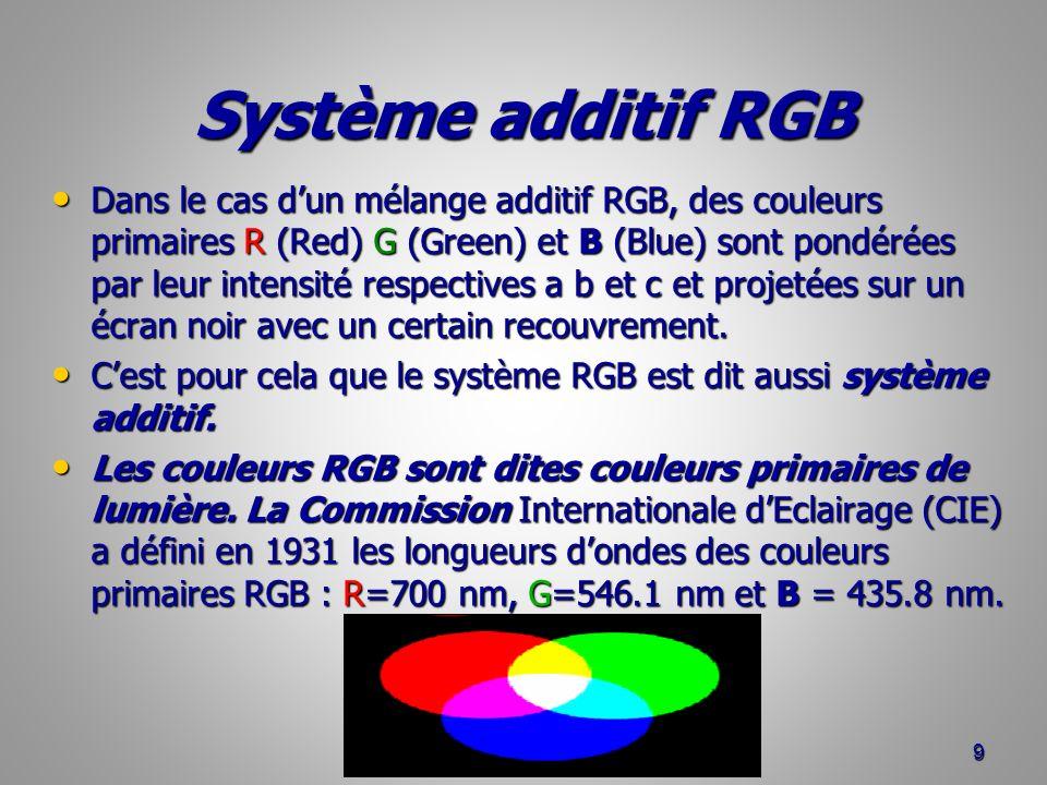Système additif RGB