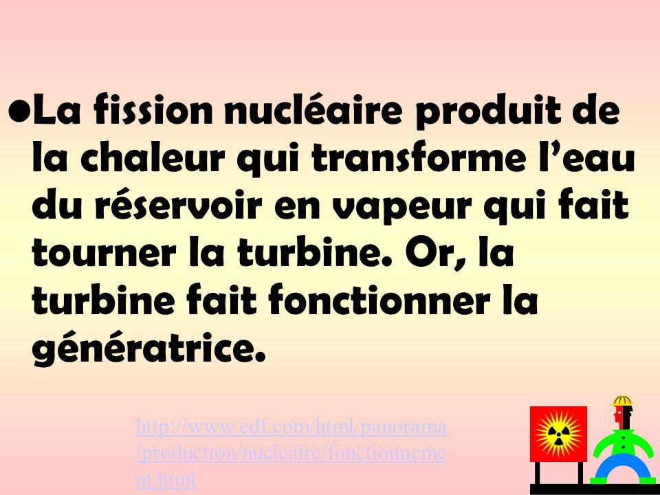 La fission nucléaire produit de la chaleur qui transforme l'eau du réservoir en vapeur qui fait tourner la turbine. Or, la turbine fait fonctionner la génératrice.