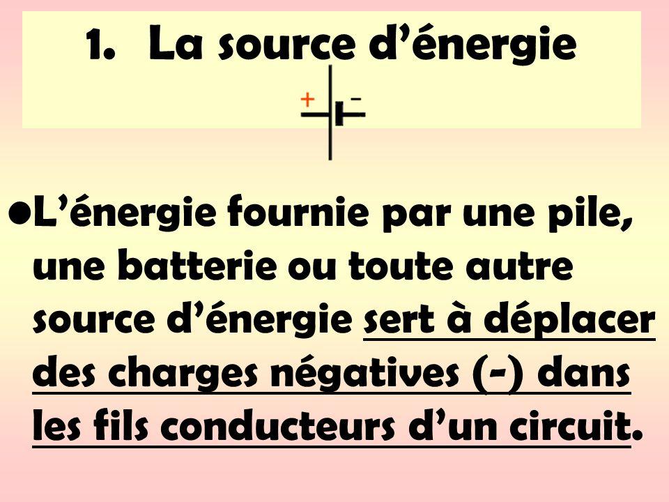 La source d'énergie