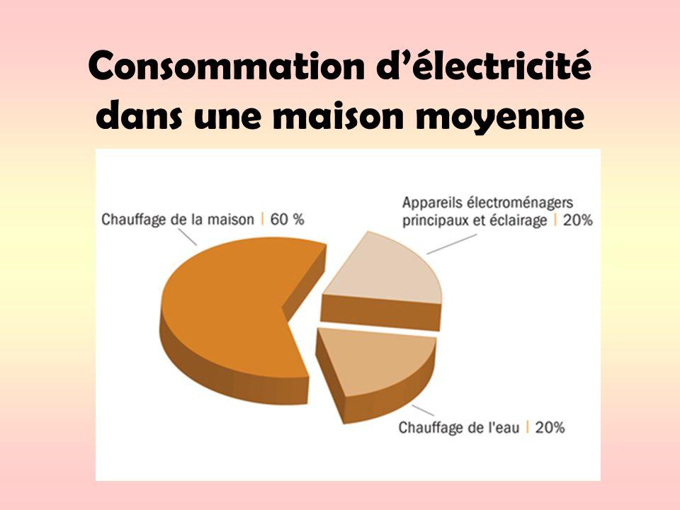 D electricit dans une maison du0027un module hydraulique for Consommation moyenne electricite maison