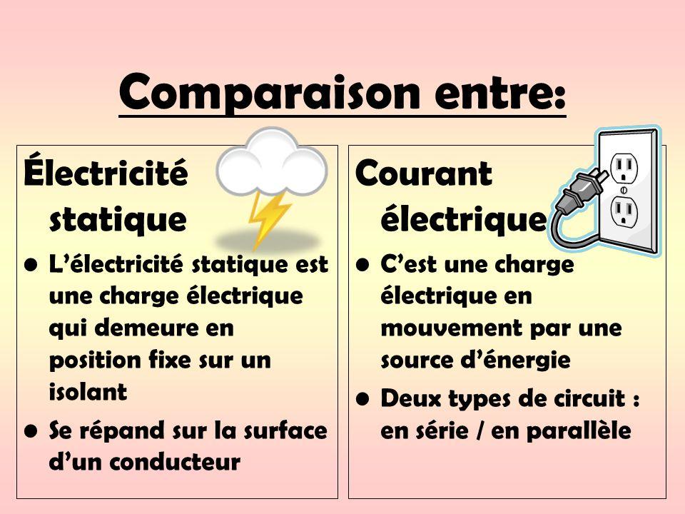 Comparaison entre: Électricité statique Courant électrique