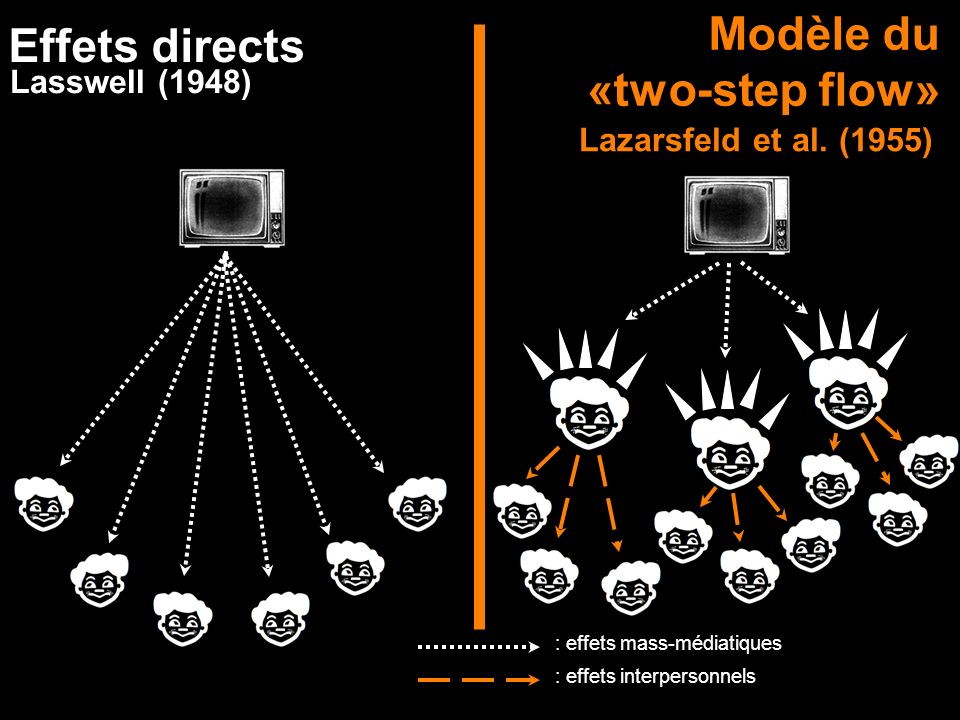 Modèle du Effets directs «two-step flow» Lasswell (1948)
