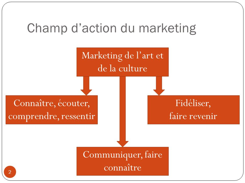 Champ d'action du marketing