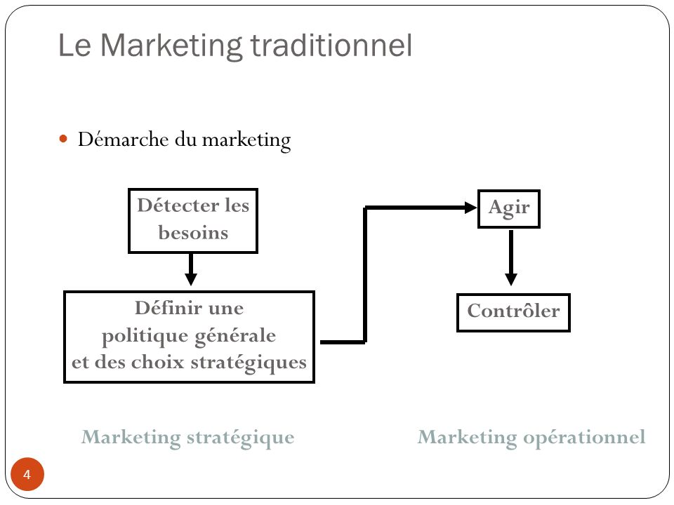 Le Marketing traditionnel