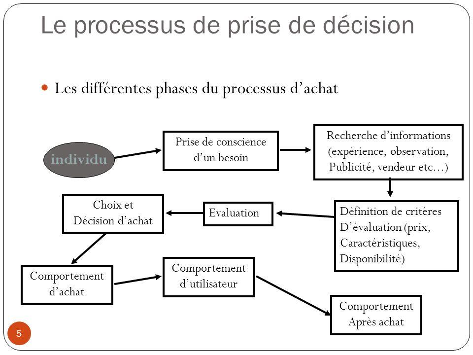 Le processus de prise de décision