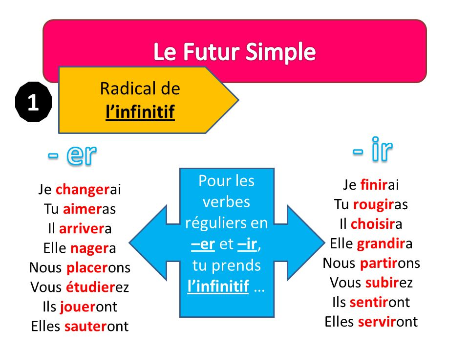 - ir - er Le Futur Simple 1 Radical de l'infinitif
