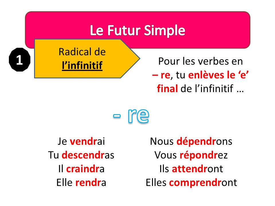 - re Le Futur Simple 1 Radical de l'infinitif