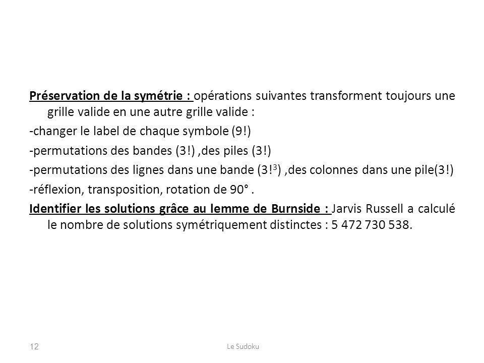 Préservation de la symétrie : opérations suivantes transforment toujours une grille valide en une autre grille valide : -changer le label de chaque symbole (9!) -permutations des bandes (3!) ,des piles (3!) -permutations des lignes dans une bande (3!3) ,des colonnes dans une pile(3!) -réflexion, transposition, rotation de 90° . Identifier les solutions grâce au lemme de Burnside : Jarvis Russell a calculé le nombre de solutions symétriquement distinctes : 5 472 730 538.