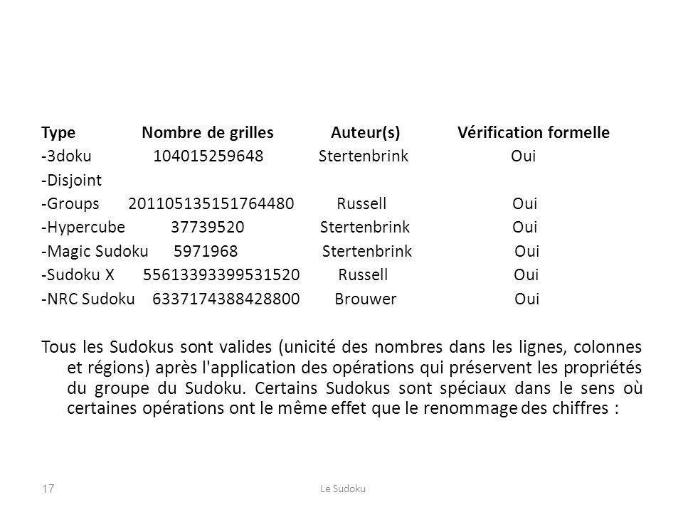 Type Nombre de grilles Auteur(s) Vérification formelle