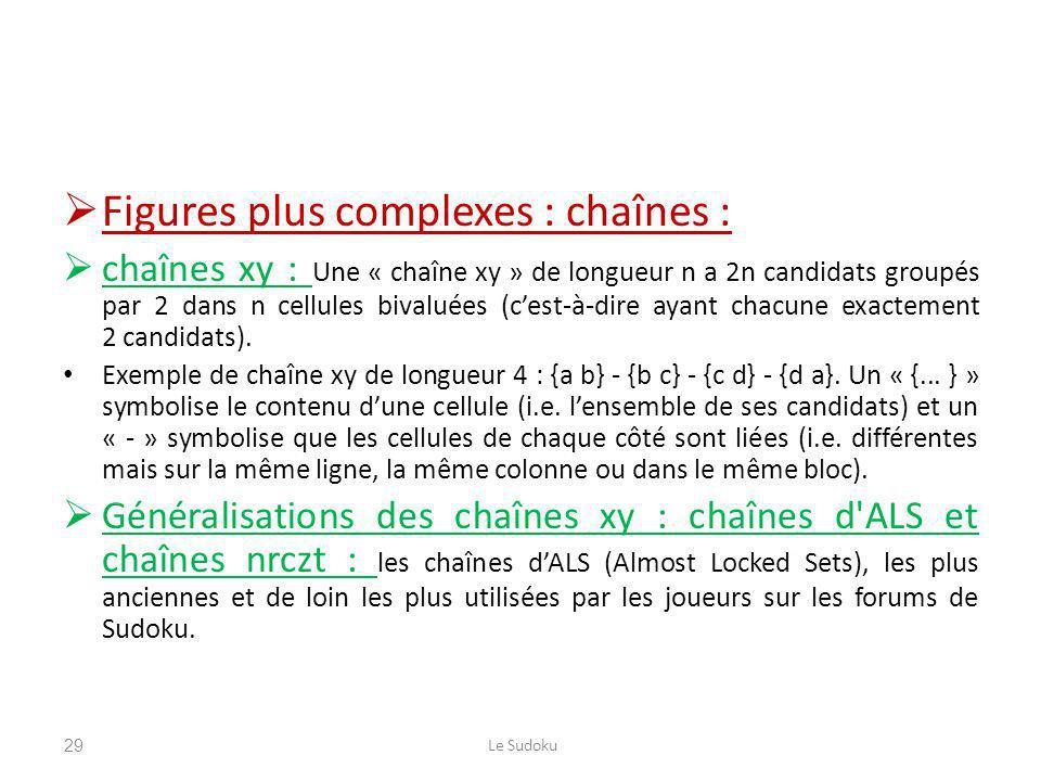 Figures plus complexes : chaînes :