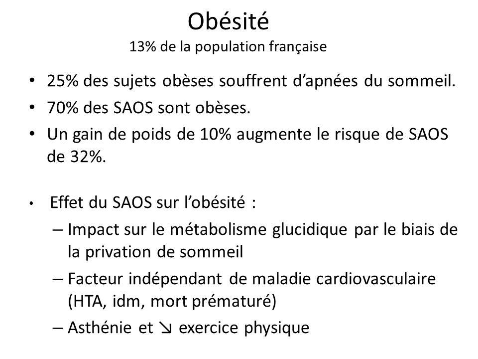 Obésité 13% de la population française