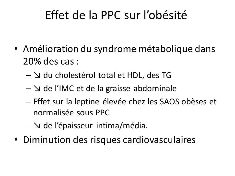 Effet de la PPC sur l'obésité