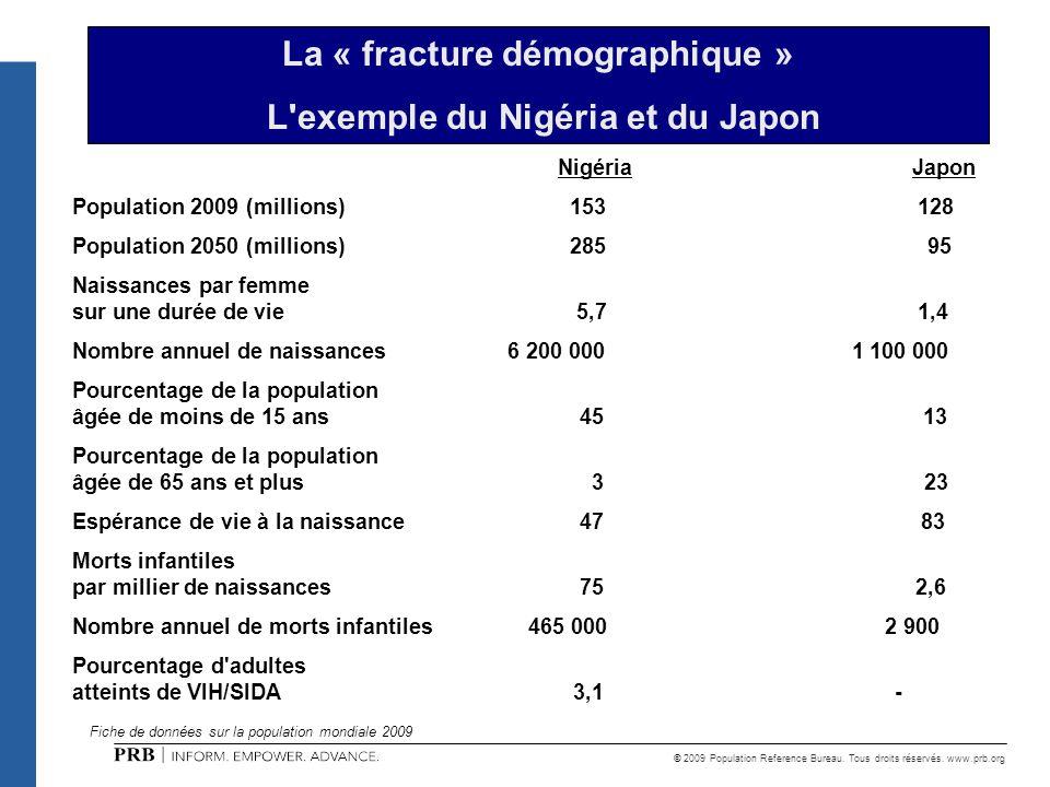 La « fracture démographique » L exemple du Nigéria et du Japon