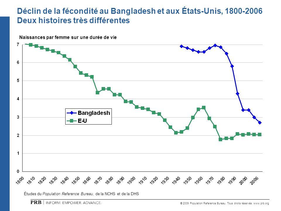 Déclin de la fécondité au Bangladesh et aux États-Unis, 1800-2006