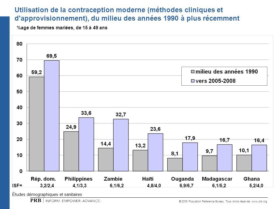 Utilisation de la contraception moderne (méthodes cliniques et d approvisionnement), du milieu des années 1990 à plus récemment