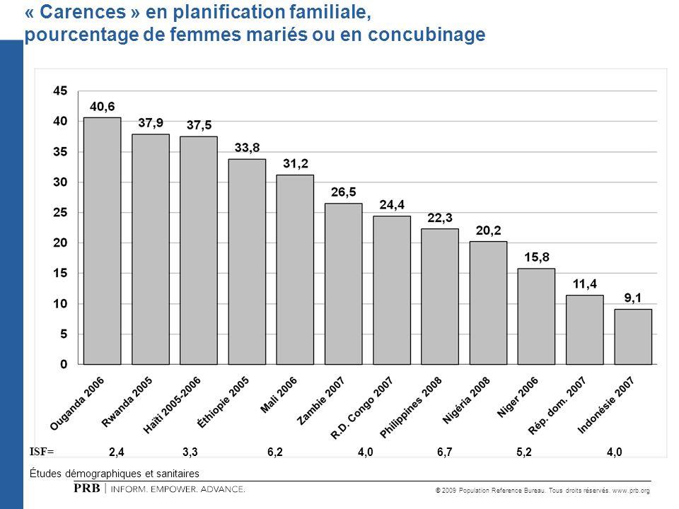 « Carences » en planification familiale, pourcentage de femmes mariés ou en concubinage