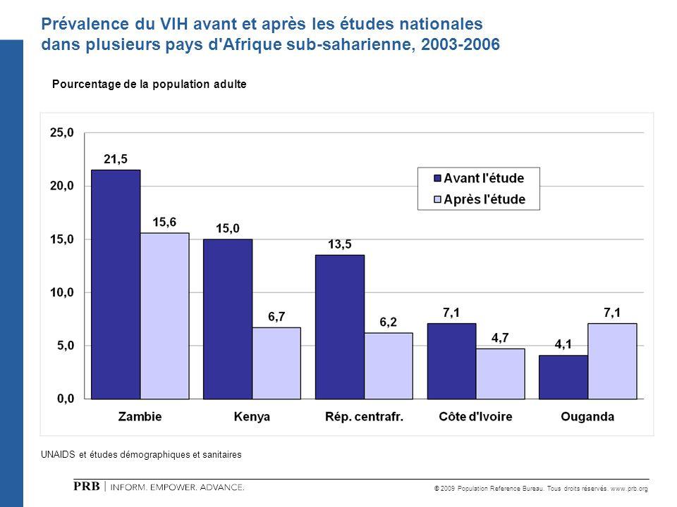 Prévalence du VIH avant et après les études nationales dans plusieurs pays d Afrique sub-saharienne, 2003-2006
