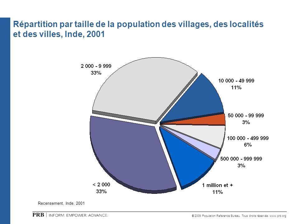 Répartition par taille de la population des villages, des localités et des villes, Inde, 2001