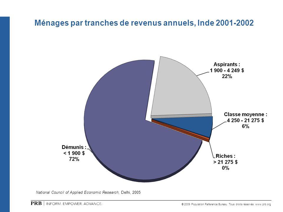 Ménages par tranches de revenus annuels, Inde 2001-2002