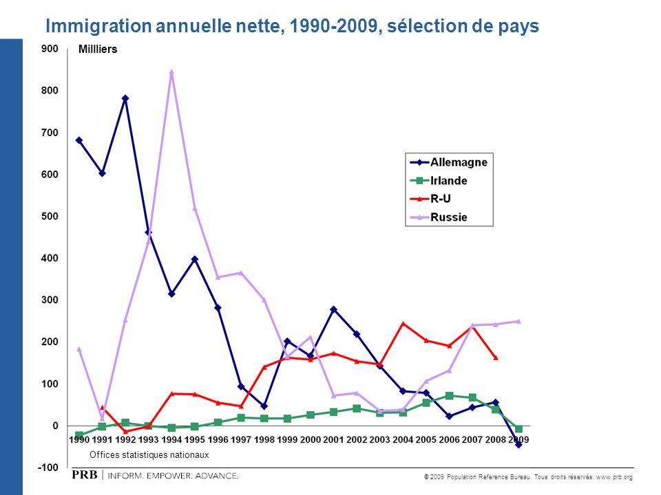 Immigration annuelle nette, 1990-2009, sélection de pays