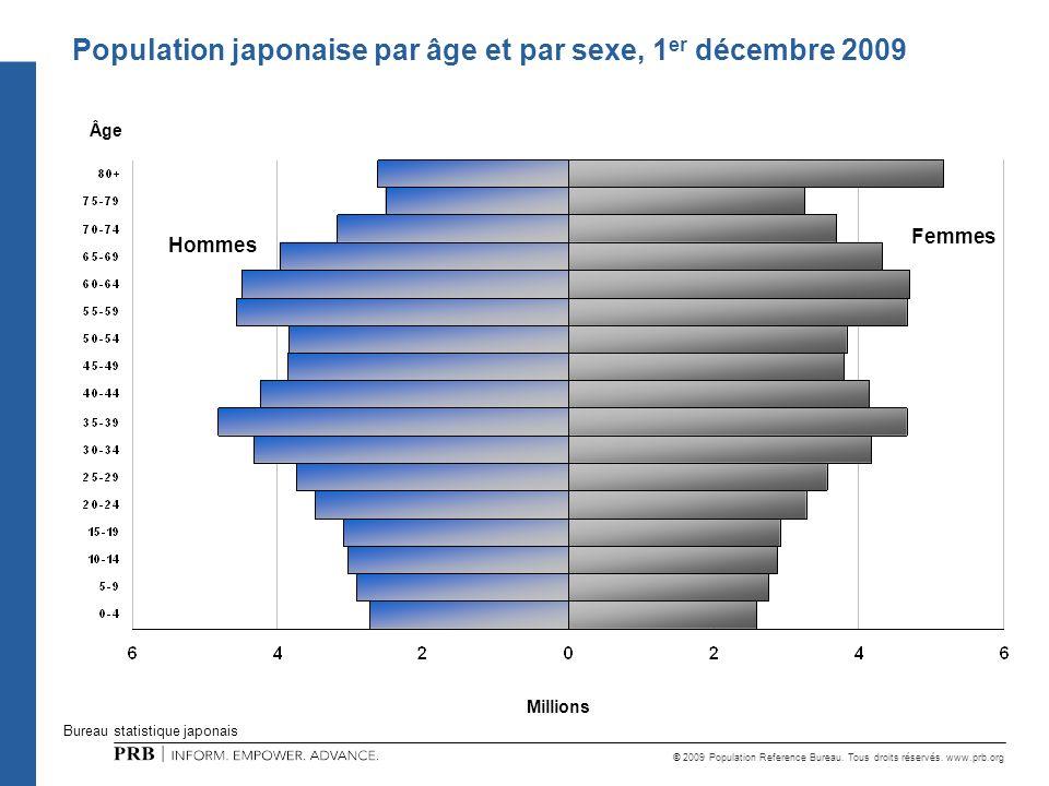 Population japonaise par âge et par sexe, 1er décembre 2009