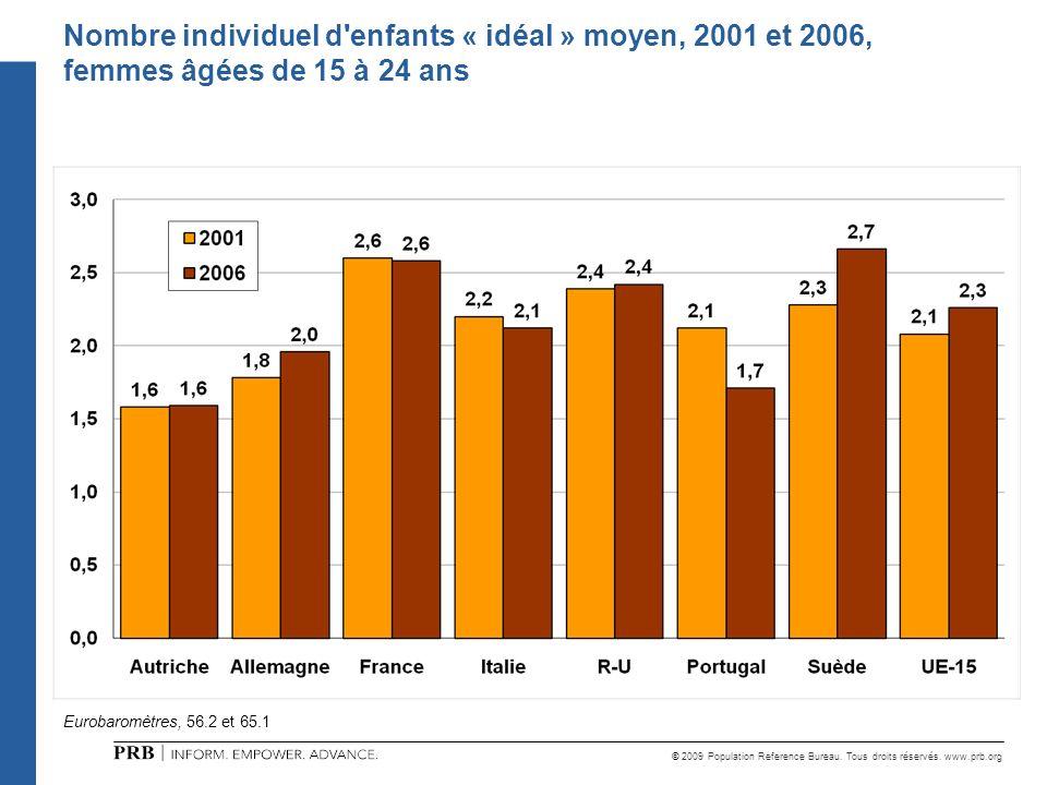 Nombre individuel d enfants « idéal » moyen, 2001 et 2006, femmes âgées de 15 à 24 ans