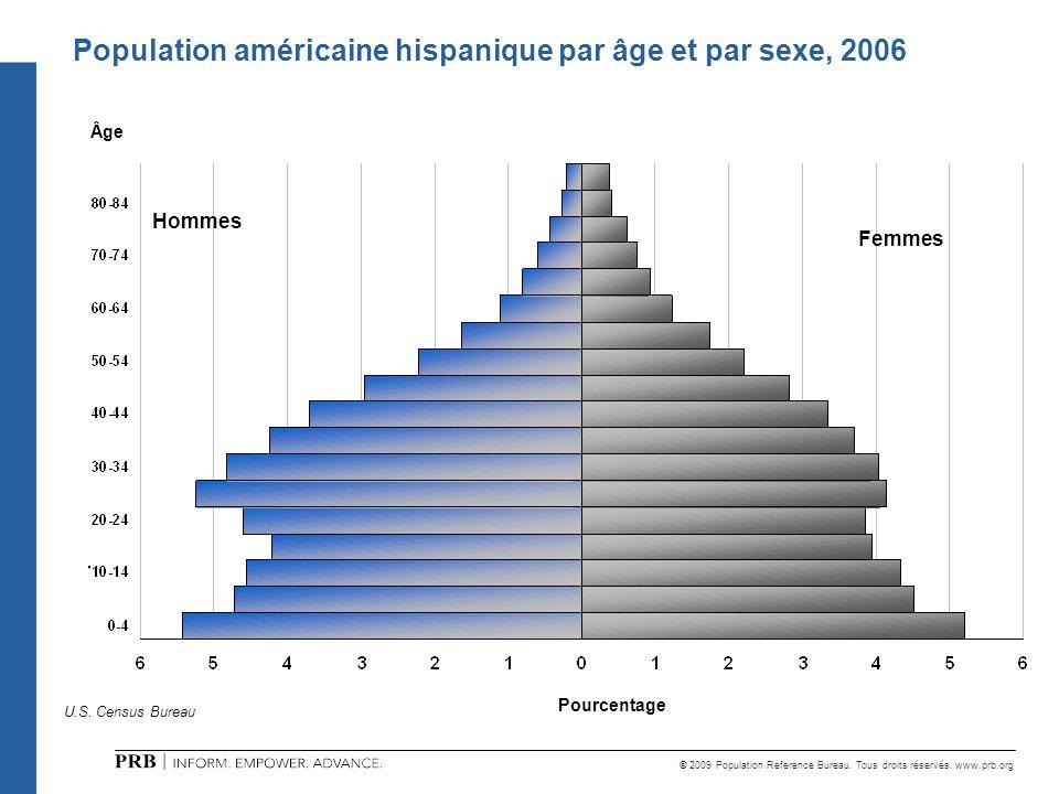 Population américaine hispanique par âge et par sexe, 2006