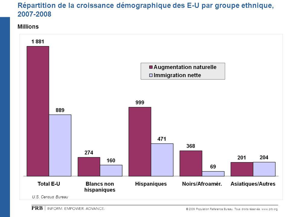 Répartition de la croissance démographique des E-U par groupe ethnique, 2007-2008