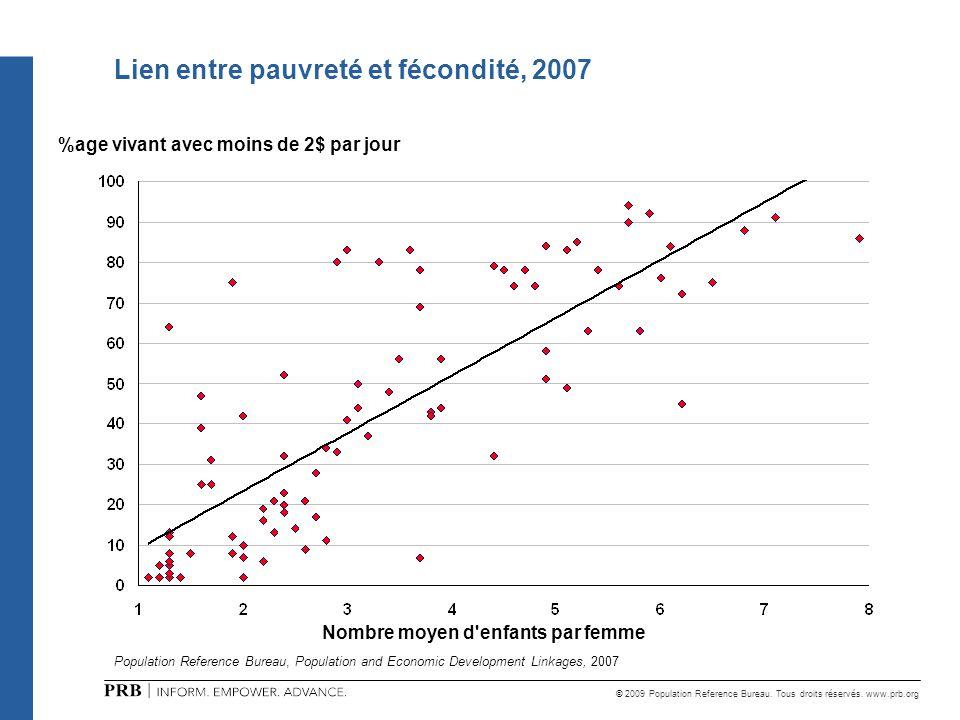 Lien entre pauvreté et fécondité, 2007