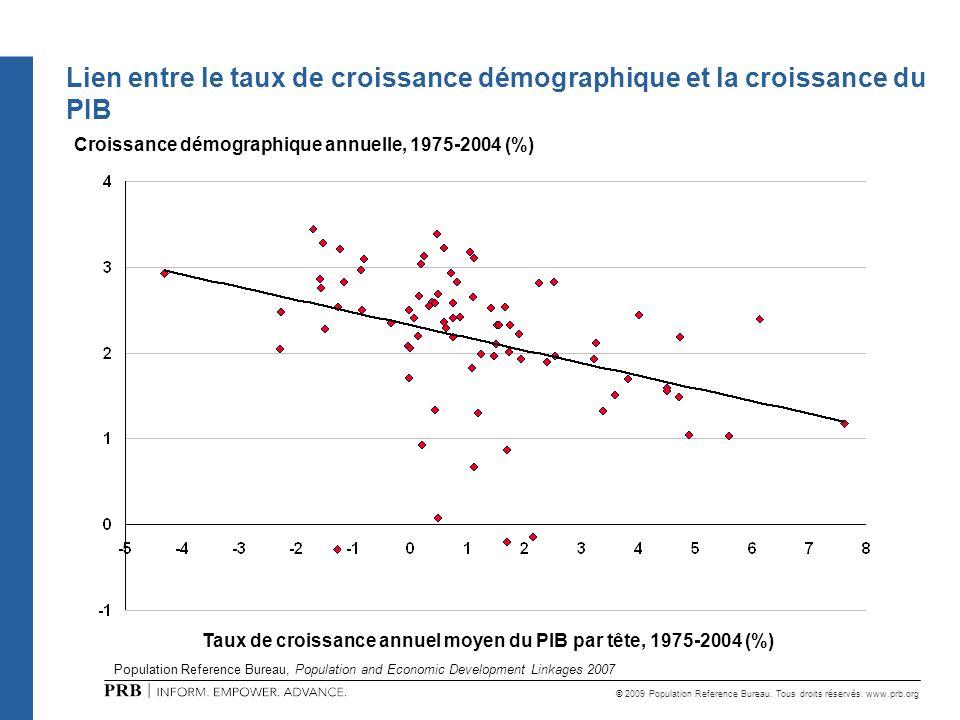 Lien entre le taux de croissance démographique et la croissance du PIB