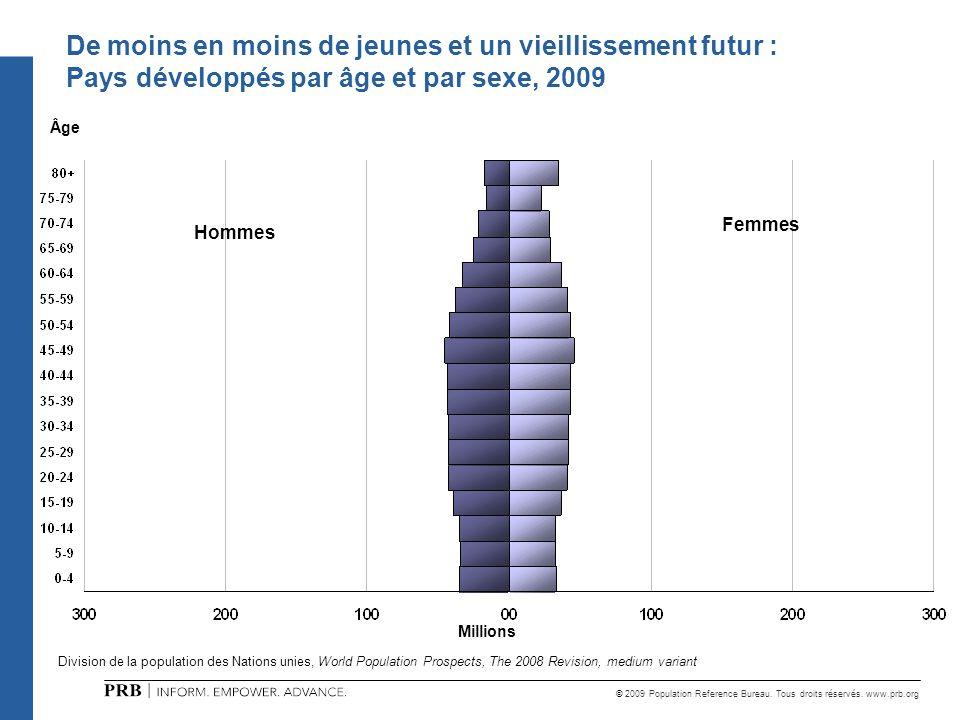 De moins en moins de jeunes et un vieillissement futur :