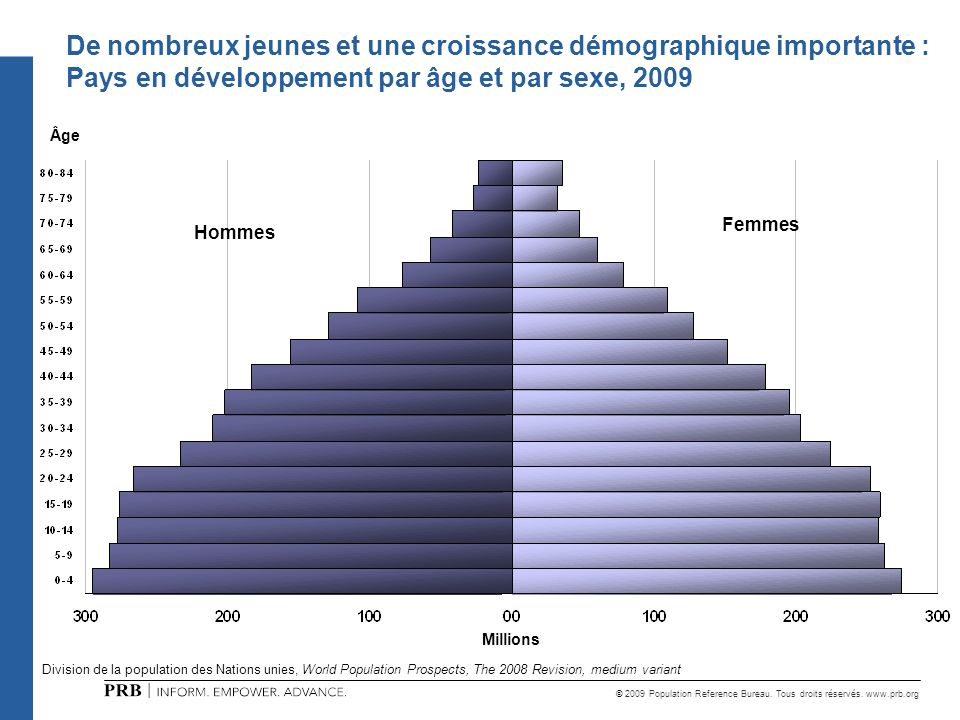 De nombreux jeunes et une croissance démographique importante :