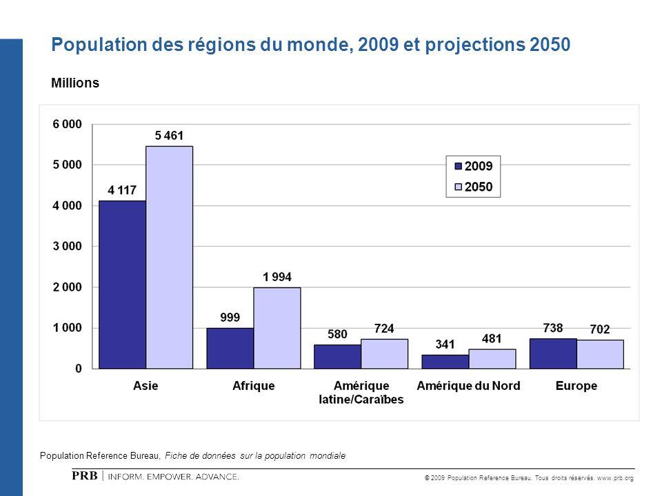 Population des régions du monde, 2009 et projections 2050