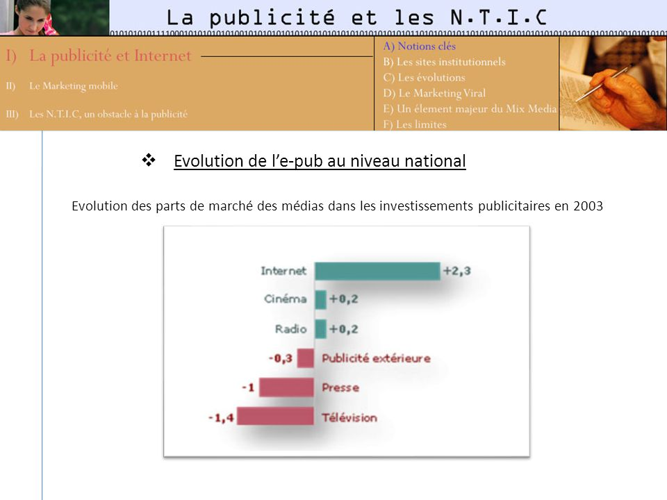 Evolution de l'e-pub au niveau national