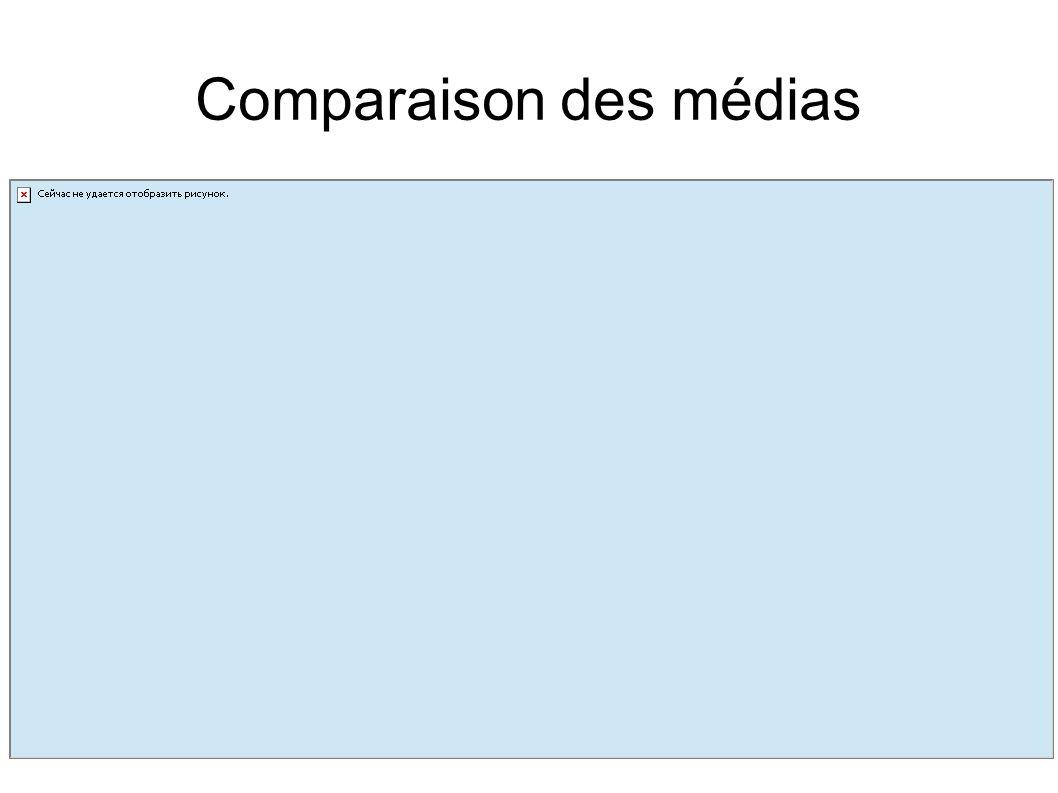 Comparaison des médias