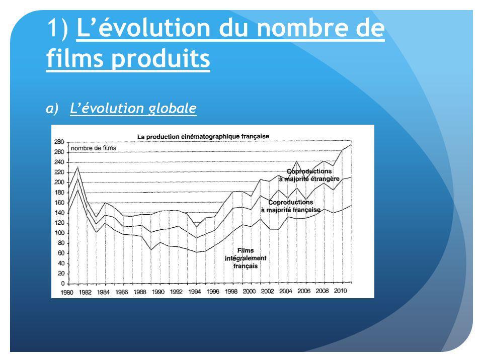 1) L'évolution du nombre de films produits