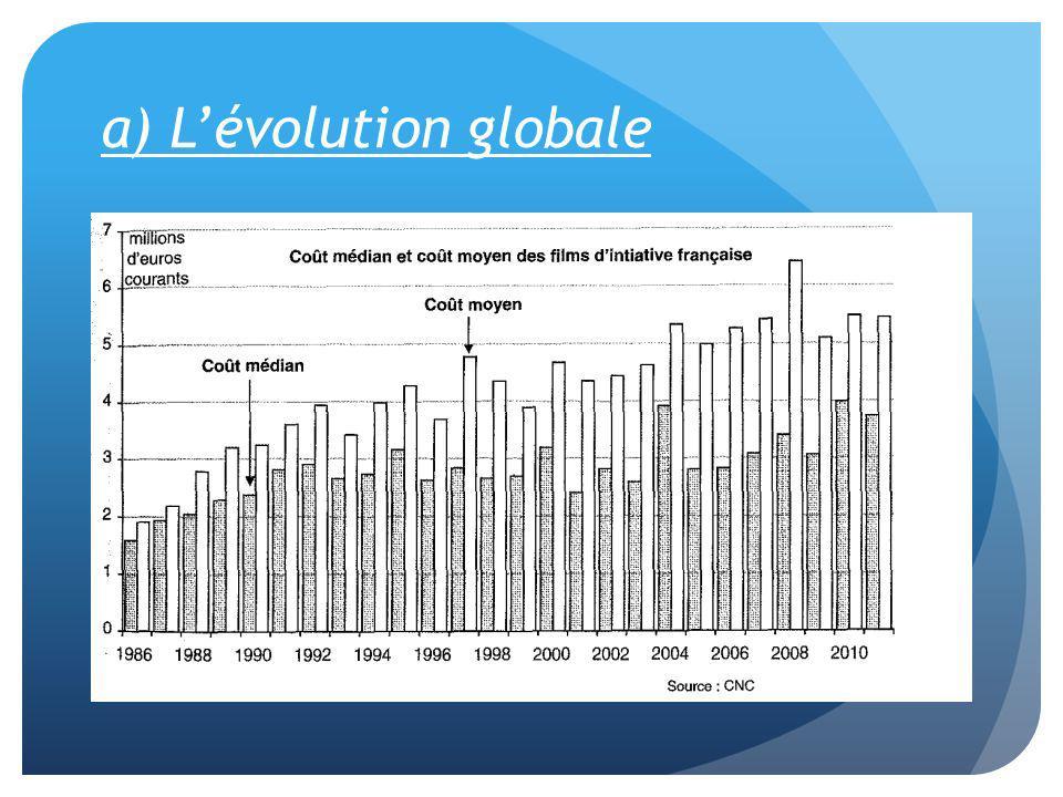a) L'évolution globale