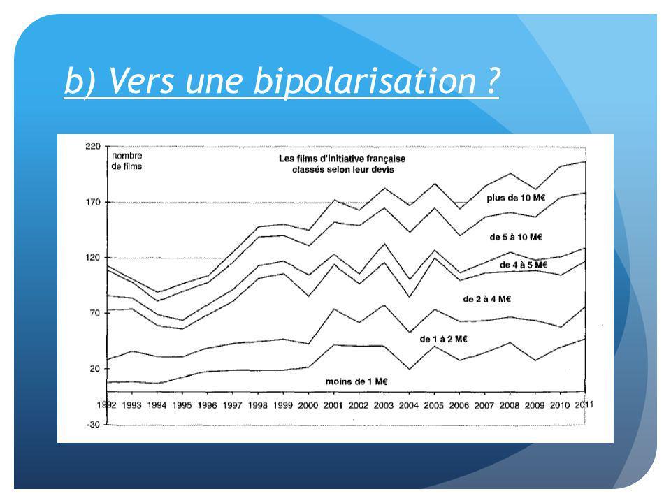 b) Vers une bipolarisation